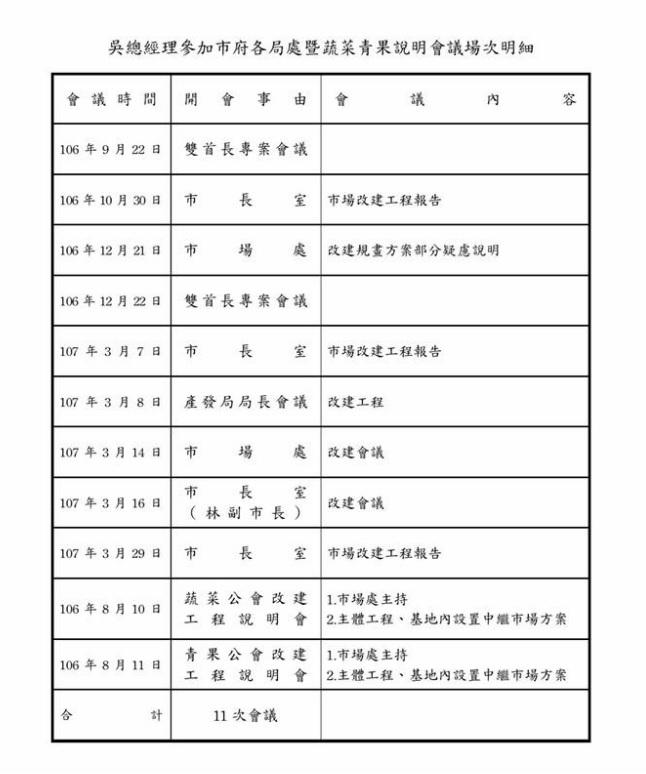 吳音寧出席局處改建會議場次