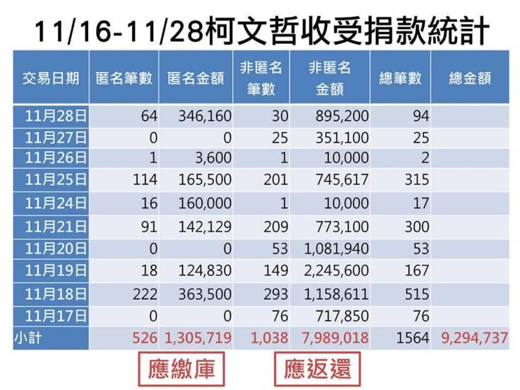 20141116-1128柯文哲收受捐款統計.jpg