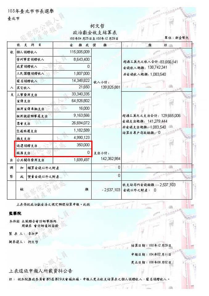2014柯文哲台北市長政治獻金申報結算表